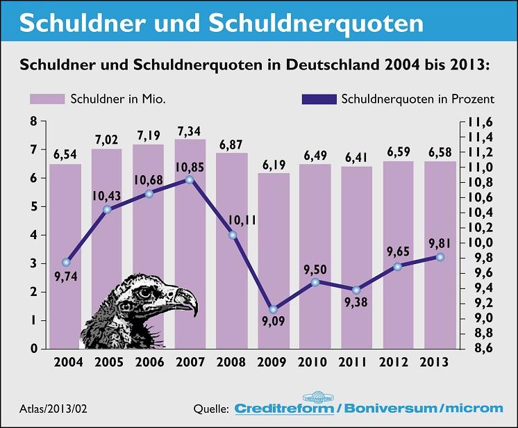 Der SchuldnerAtlas und die tatsächlichen Zahlen