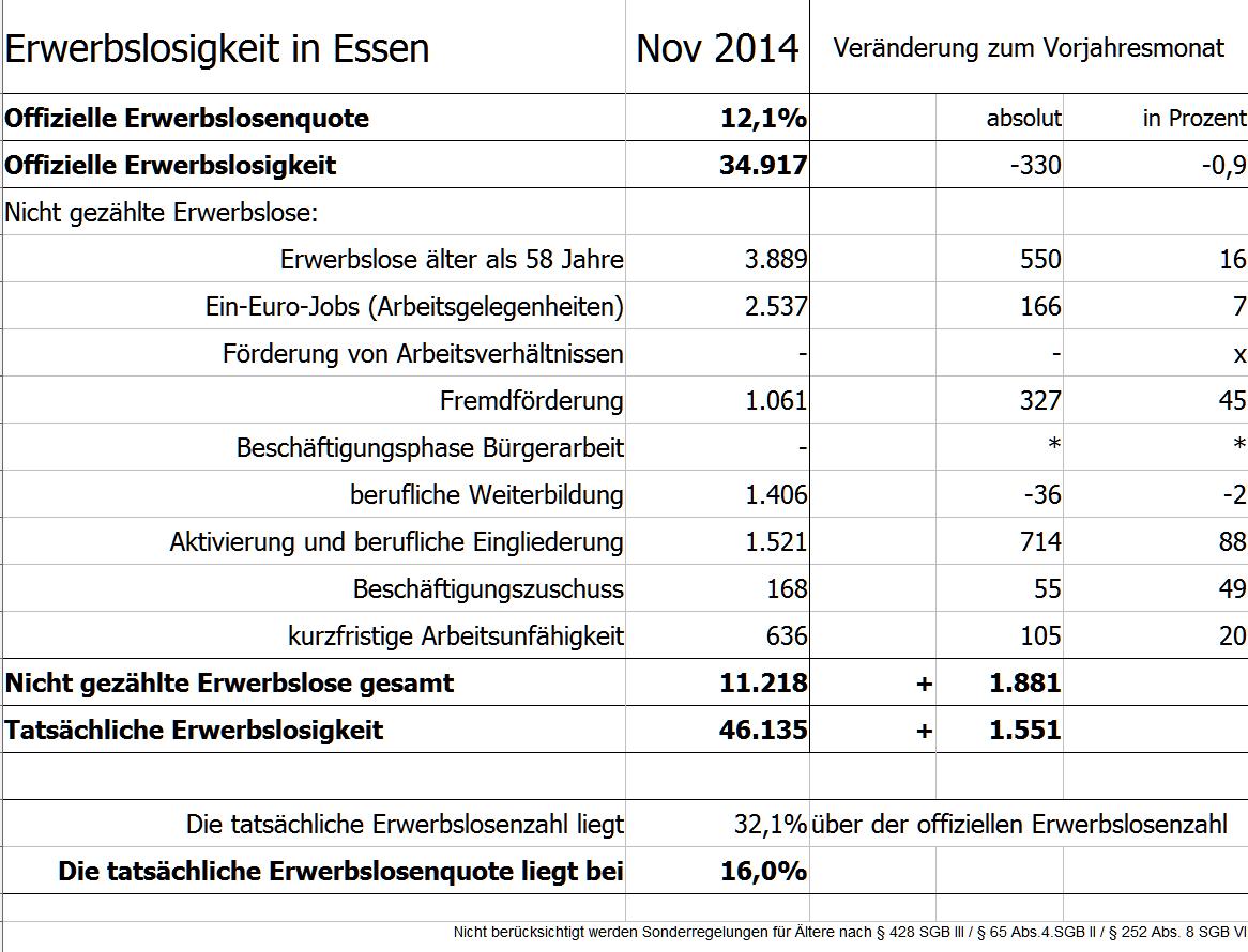 Erwerbslosigkeit in Essen - November 2014