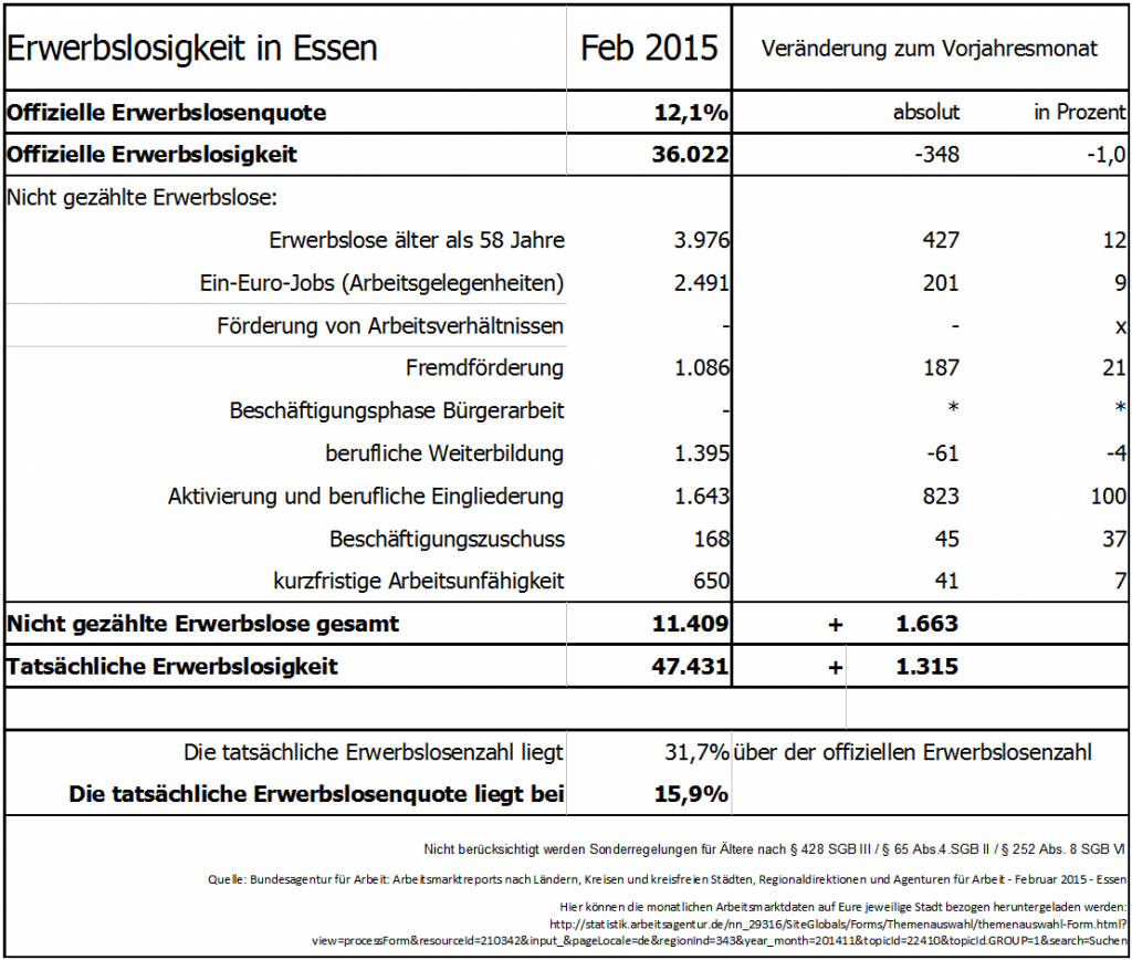 Tatsächliche Erwerbslosigkeit in Essen - Februar 2015