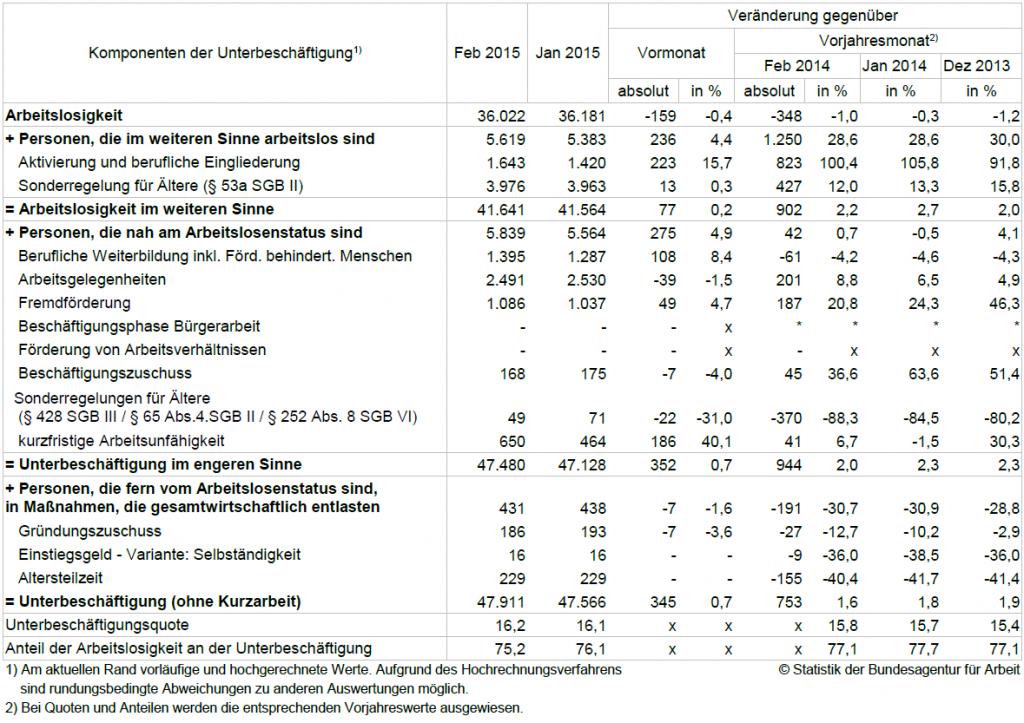Offizielle Erwerbslosigkeit in Essen - Januar Februar 2015