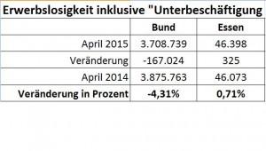 Erwerbslosigkeit Vergleich Bund - Essen Apr 2015